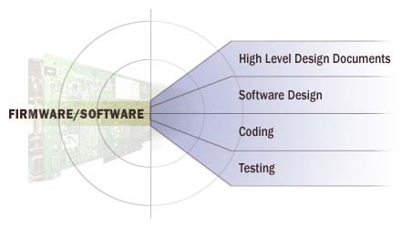 Firmware/software services, high level design documents, software design, coding, testing